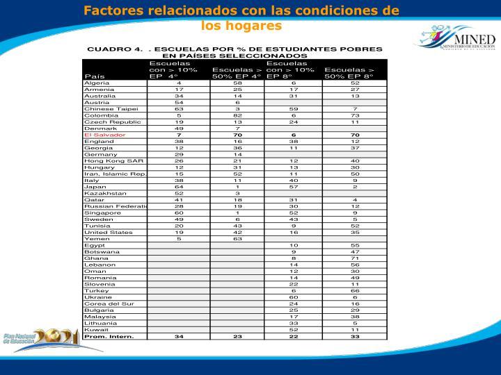 Factores relacionados con las condiciones de los hogares
