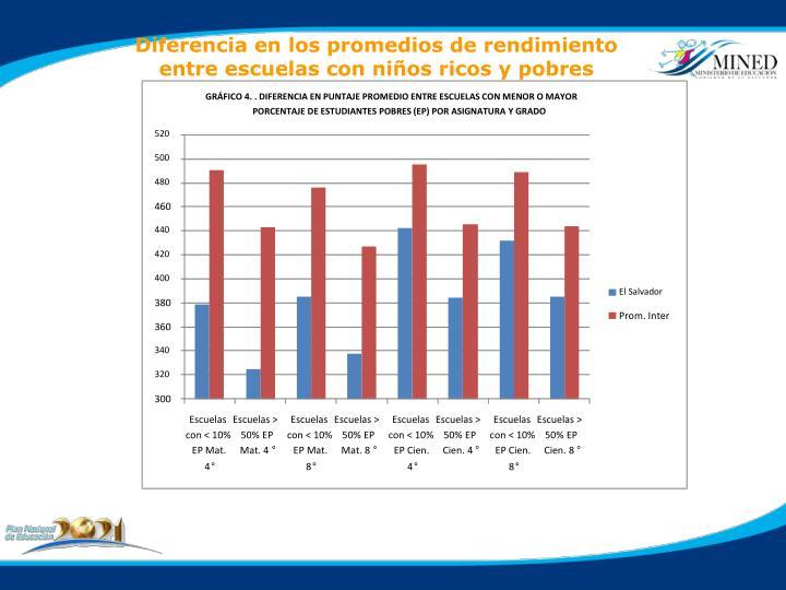GRÁFICO 4. . DIFERENCIA EN PUNTAJE PROMEDIO ENTRE ESCUELAS CON MENOR O MAYOR