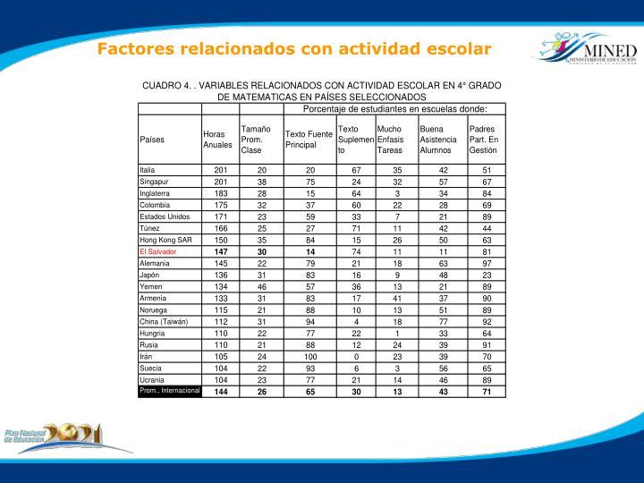 Factores relacionados con actividad escolar