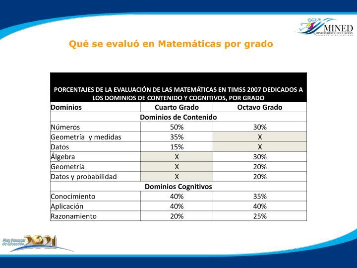 Qué se evaluó en Matemáticas por grado