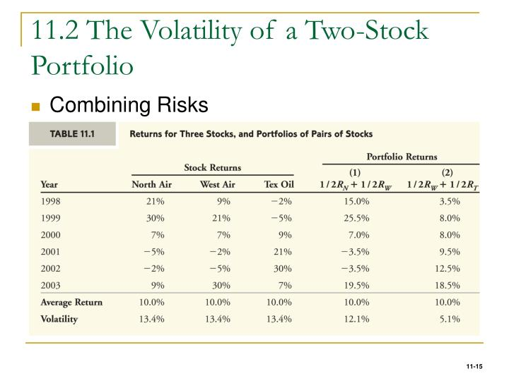 11.2 The Volatility of a Two-Stock Portfolio