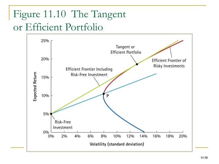 Figure 11.10  The Tangent