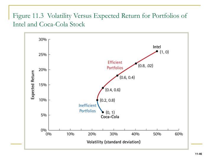 Figure 11.3  Volatility Versus Expected Return for Portfolios of Intel and Coca-Cola Stock