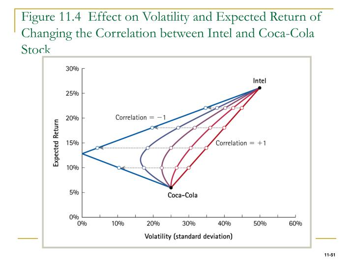 Figure 11.4  Effect on Volatility and Expected Return of Changing the Correlation between Intel and Coca-Cola Stock