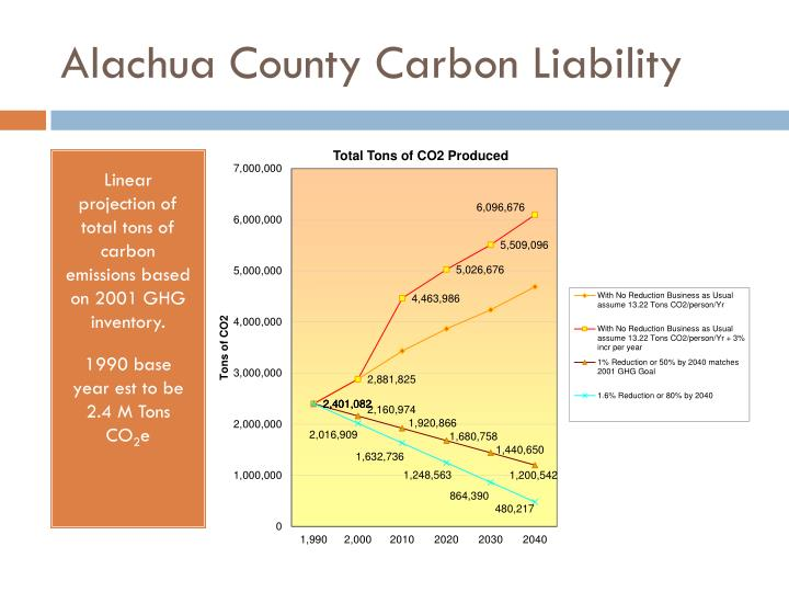 Alachua County Carbon Liability