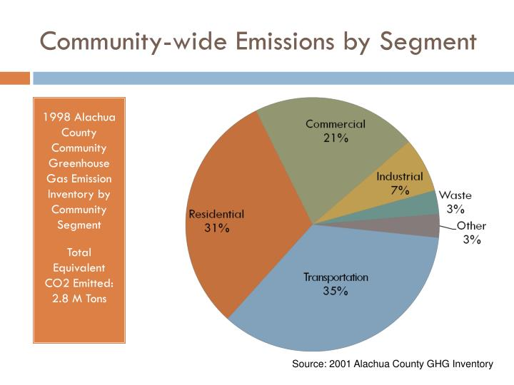 Community-wide Emissions by Segment