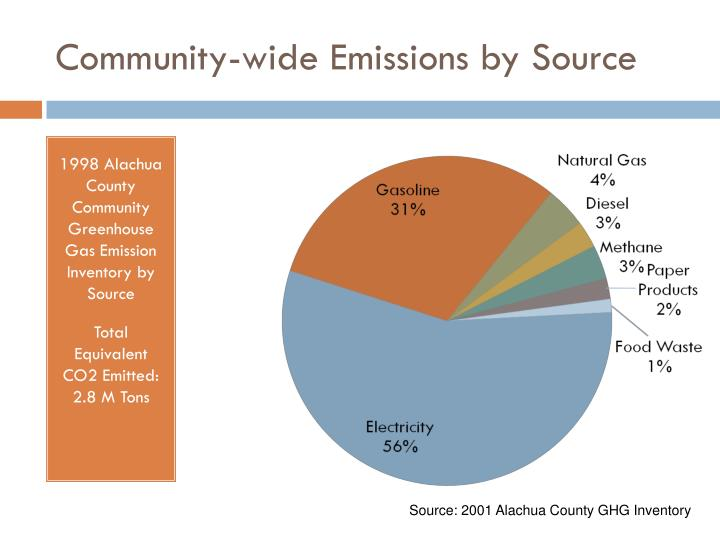 Community-wide Emissions by Source