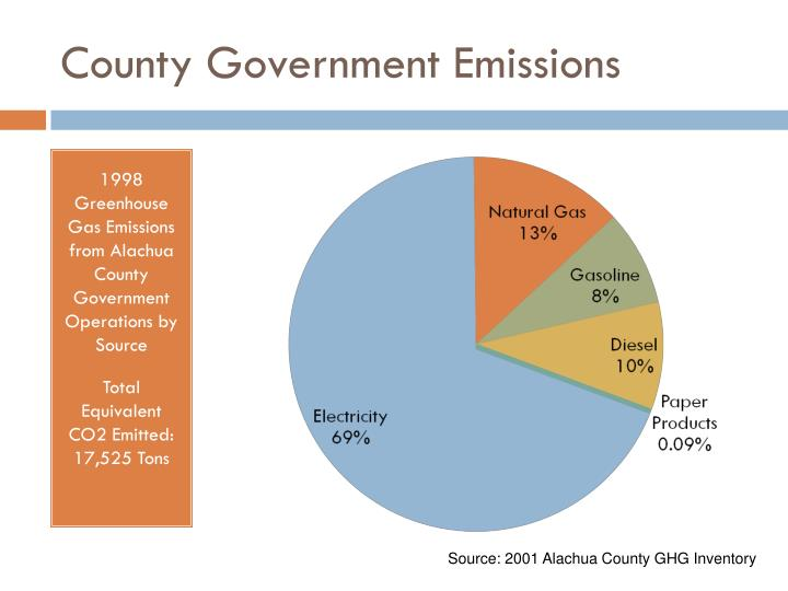 County Government Emissions
