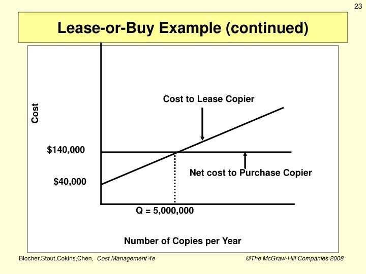 Cost to Lease Copier