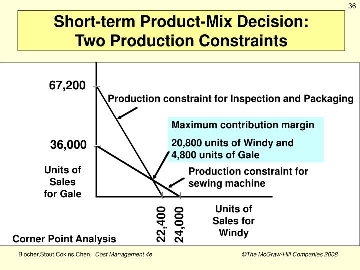 Short-term Product-Mix Decision: