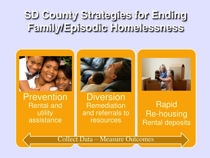 SD County Strategies for Ending Family/Episodic Homelessness