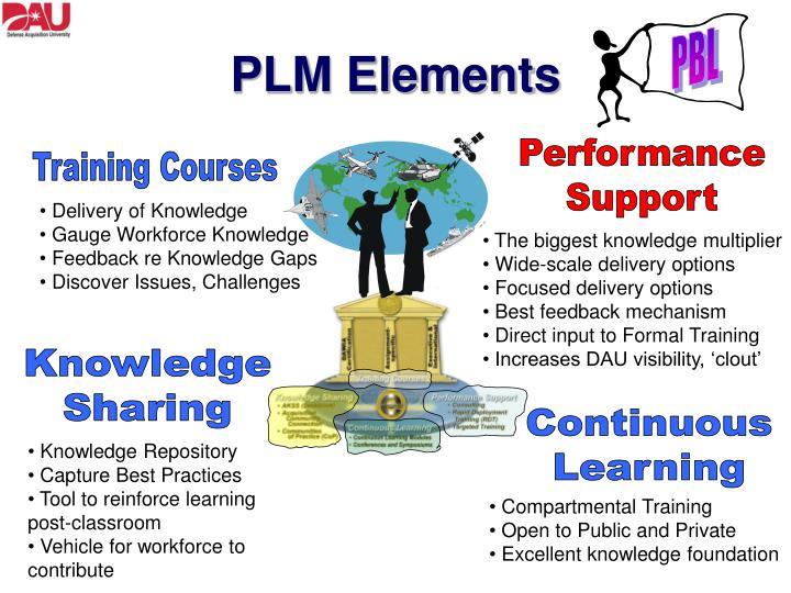 PLM Elements