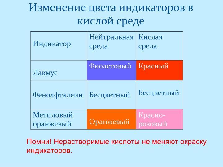 Изменение цвета индикаторов в кислой среде