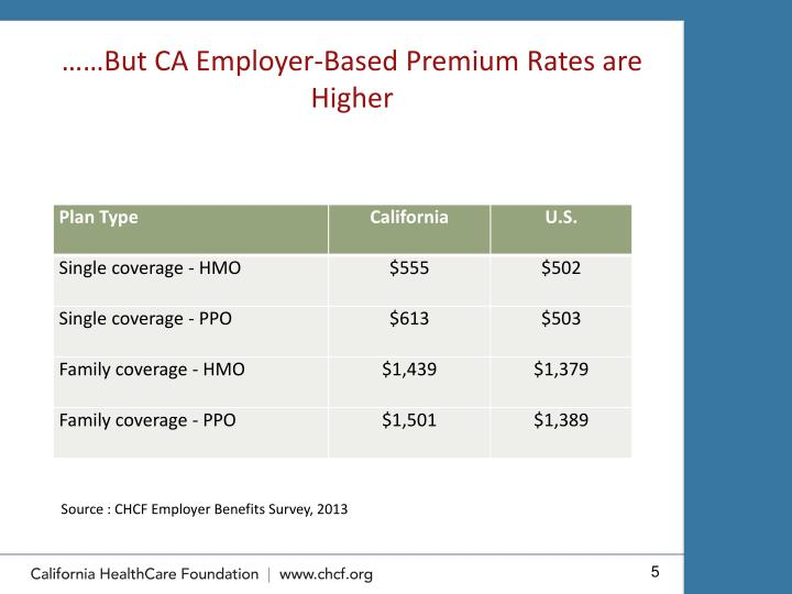 ……But CA Employer-Based Premium Rates are Higher