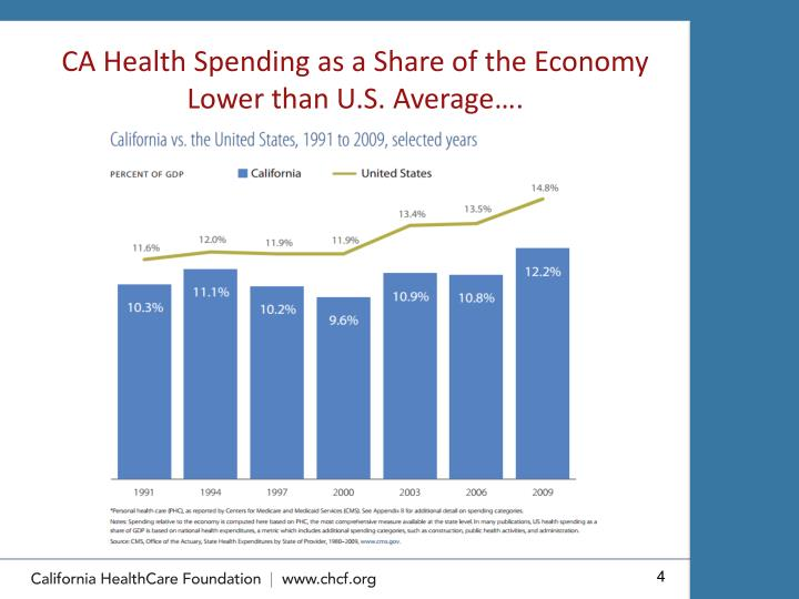 CA Health Spending as a Share of the Economy Lower than U.S. Average….