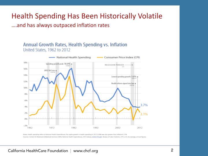 Health Spending Has Been Historically Volatile