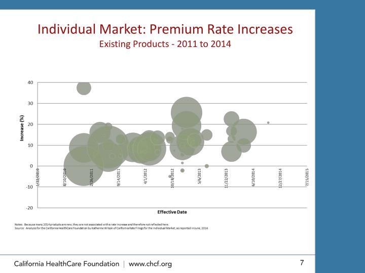 Individual Market: Premium Rate Increases