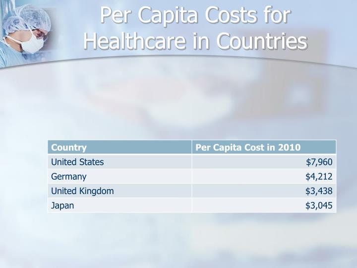 Per Capita Costs for Healthcare in Countries