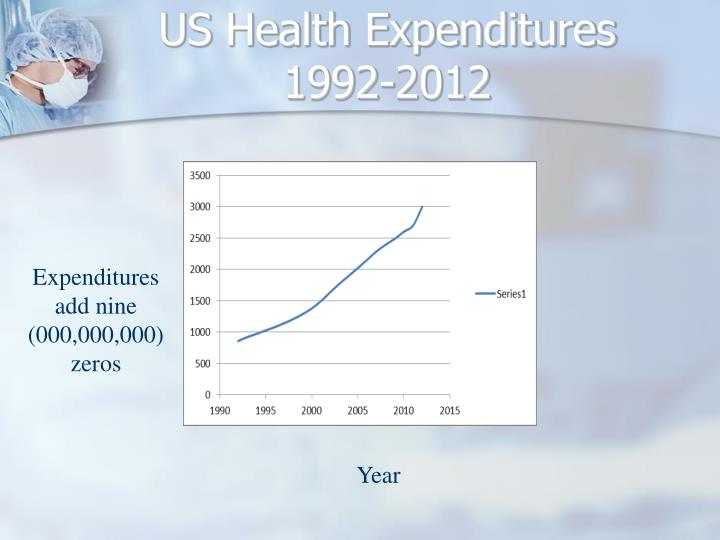 US Health Expenditures 1992-2012