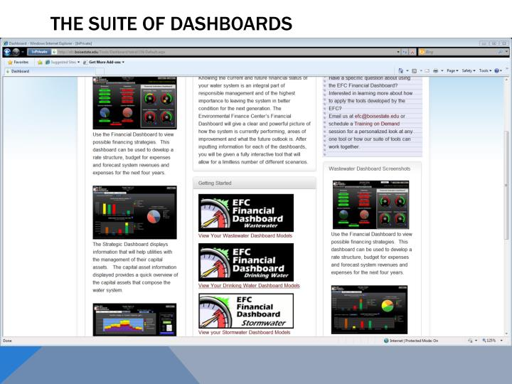 The Suite of Dashboards