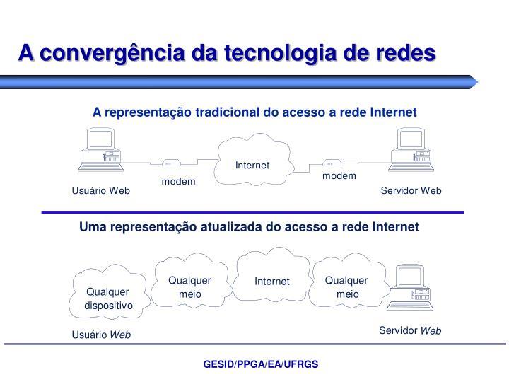 A convergência da tecnologia de redes