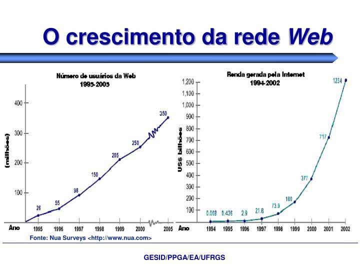 O crescimento da rede