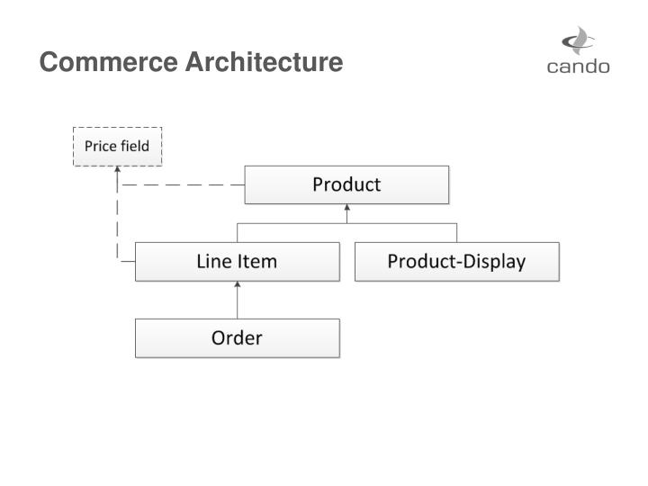 Commerce architecture