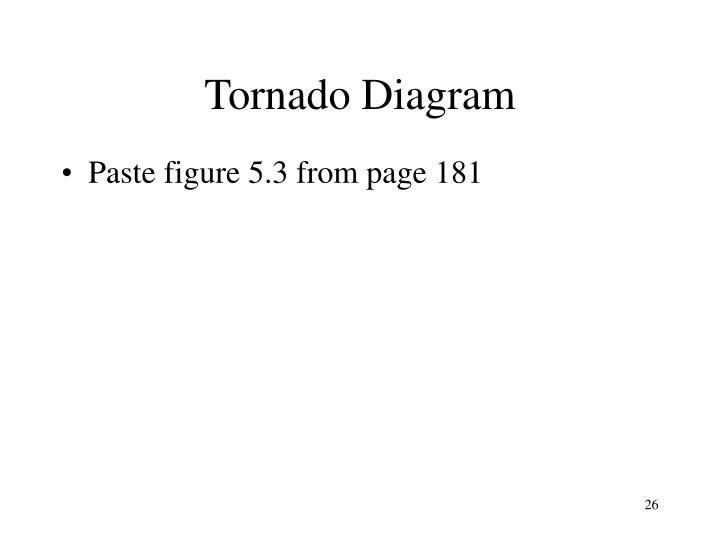 Tornado Diagram