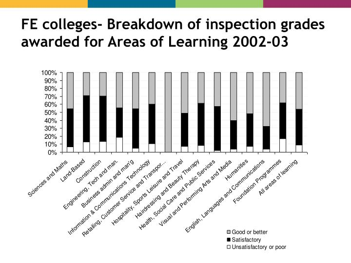 FE colleges- Breakdown of inspection grades awarded for Areas of Learning 2002-03