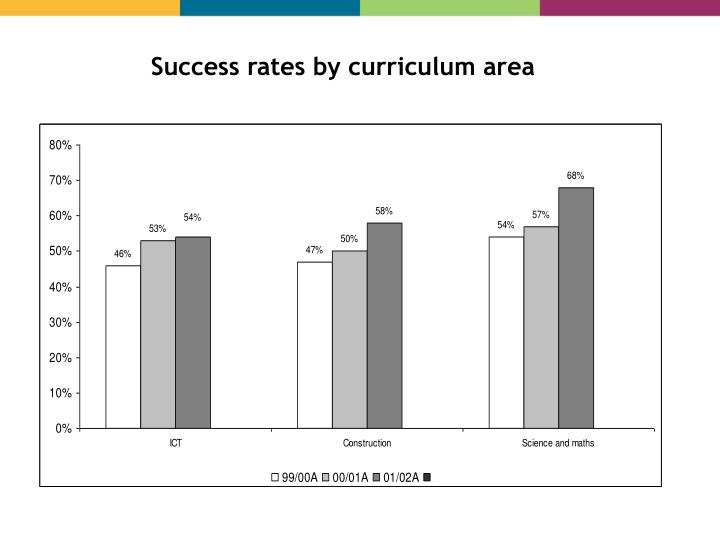 Success rates by curriculum area