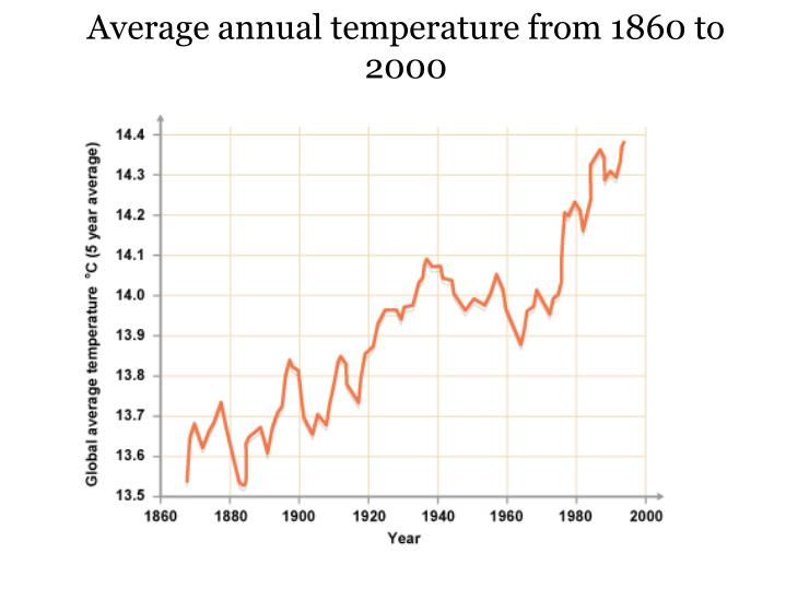 Average annual temperature from 1860 to 2000