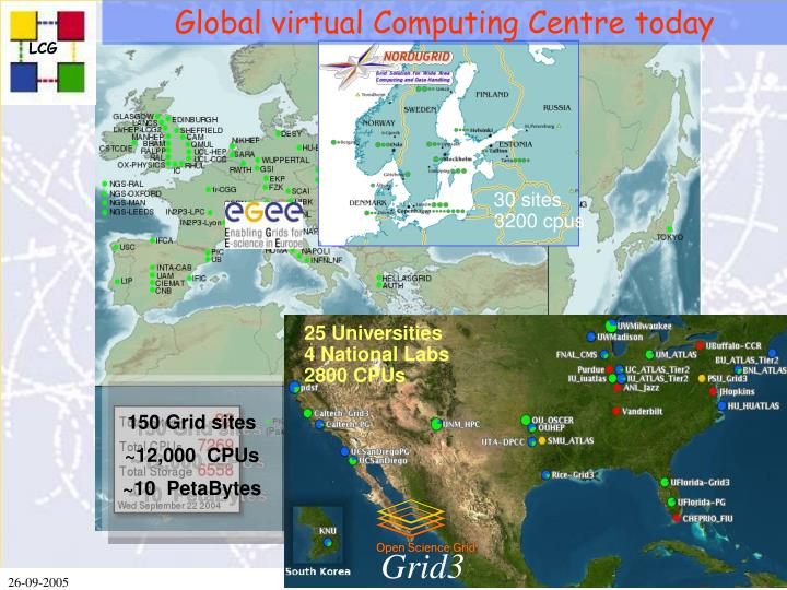 Global virtual Computing Centre today