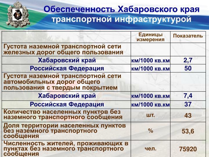Обеспеченность Хабаровского края