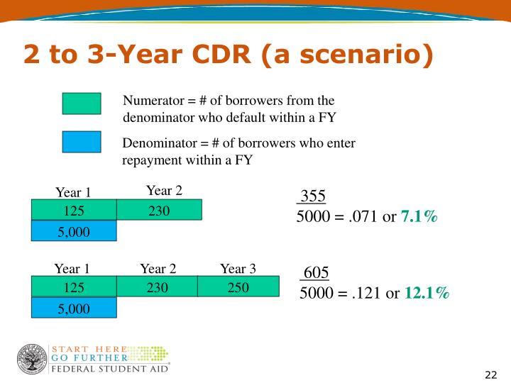 2 to 3-Year CDR (a scenario)