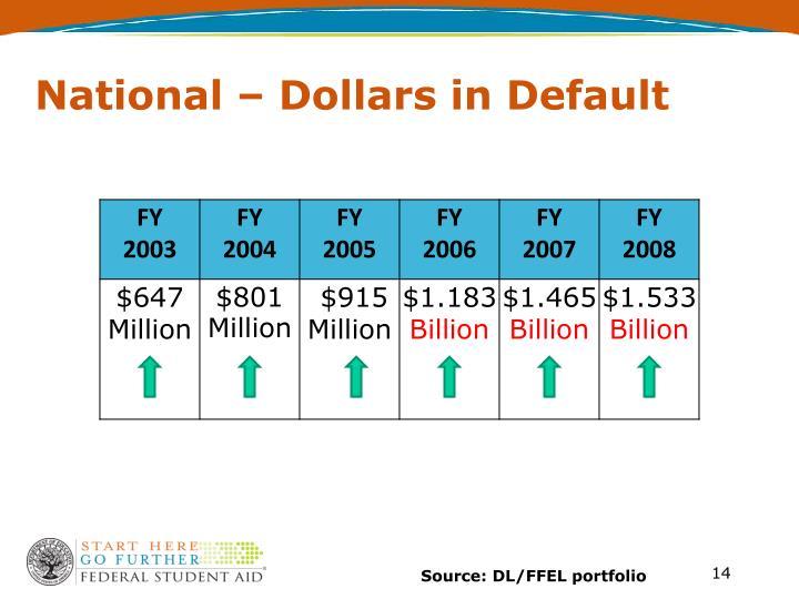 National – Dollars in Default