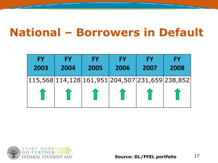 National – Borrowers in Default
