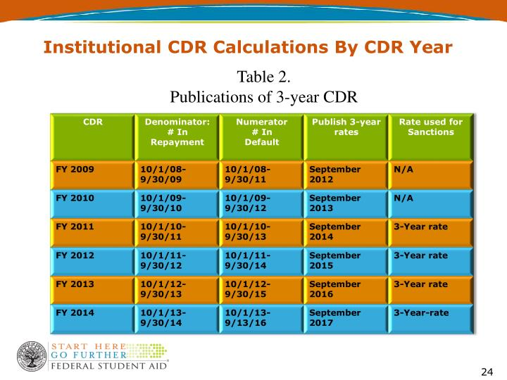 Institutional CDR Calculations By CDR Year