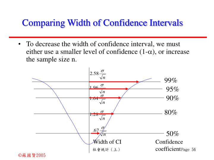 Comparing Width of Confidence Intervals