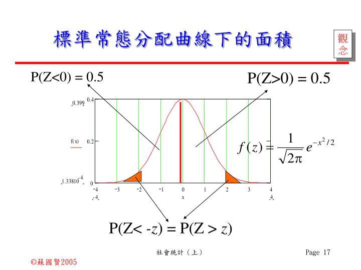 標準常態分配曲線下的面積