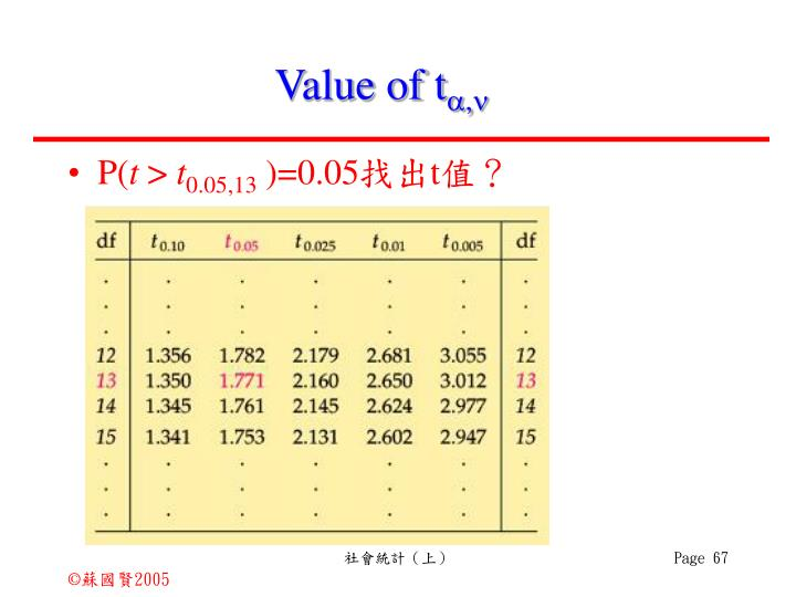 Value of t