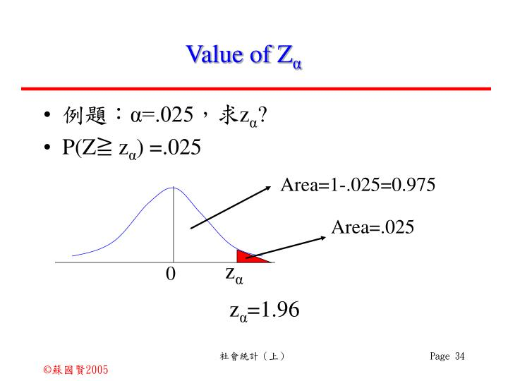 Value of Z