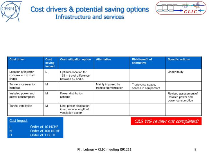 Cost drivers & potential saving options