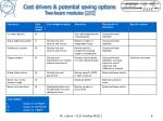 cost drivers potential saving options two beam modules 2 2