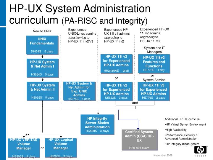 Hp ux system administration curriculum pa risc and integrity