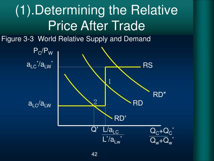 (1).Determining the Relative Price After Trade