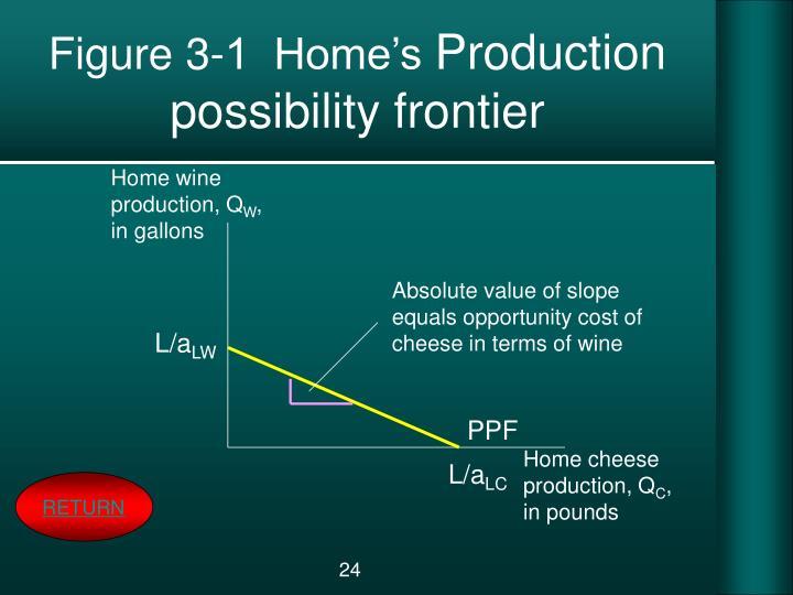 Figure 3-1  Home's