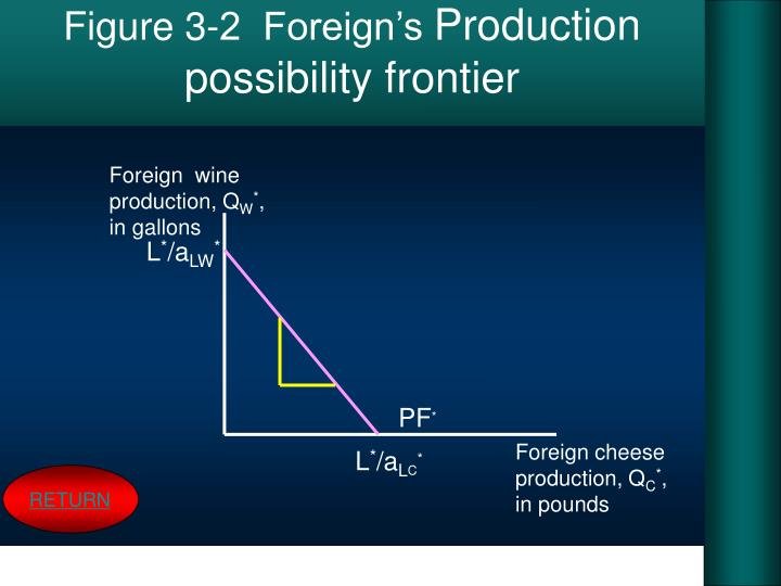 Figure 3-2  Foreign's