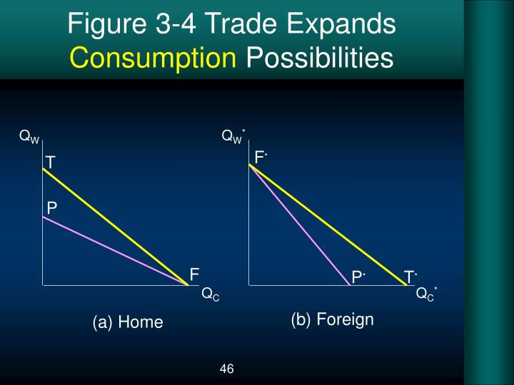 Figure 3-4 Trade Expands