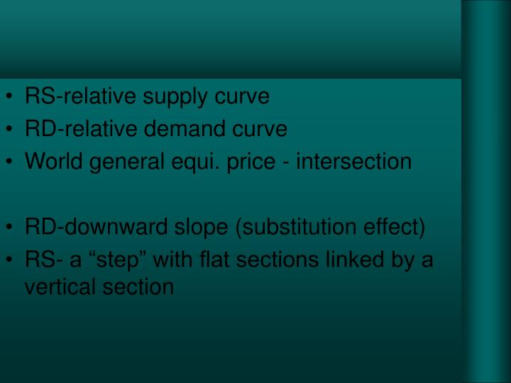 RS-relative supply curve