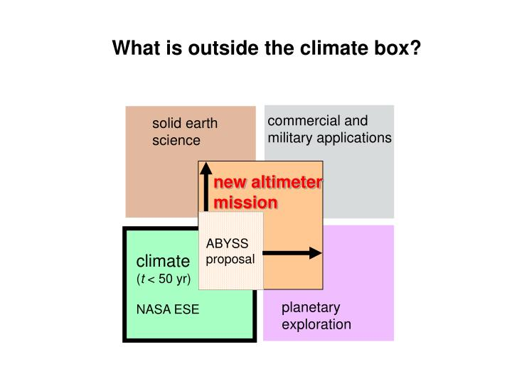 What is outside the climate box